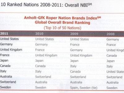 classifica Nation Brands Index 2011